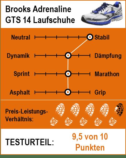Brooks Adrenaline GTS 16 Testbericht